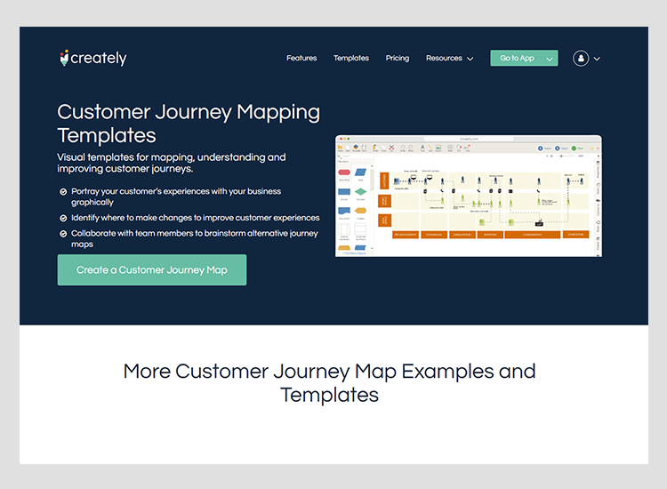 customer and user journey maps - Creately