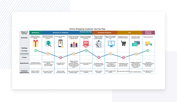 customer and user journey maps - Edraw