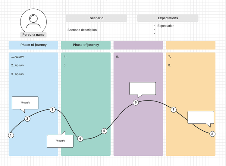 customer and user journey maps - Lucidchart