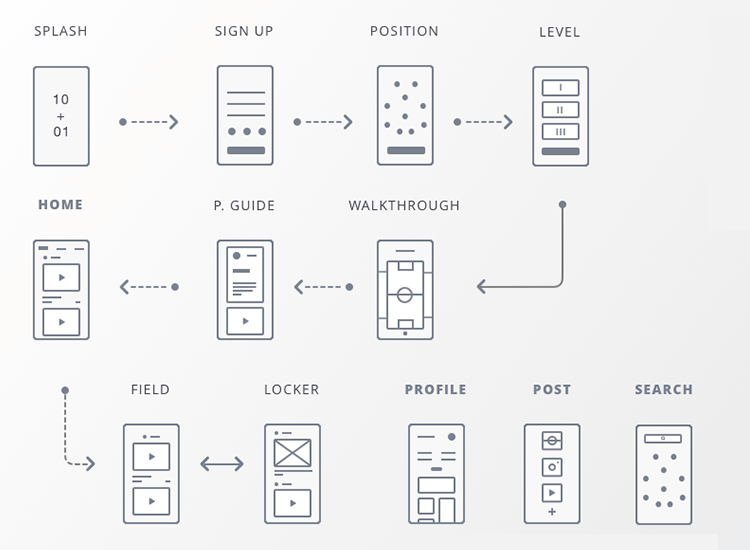 customer and user journey maps - user flows