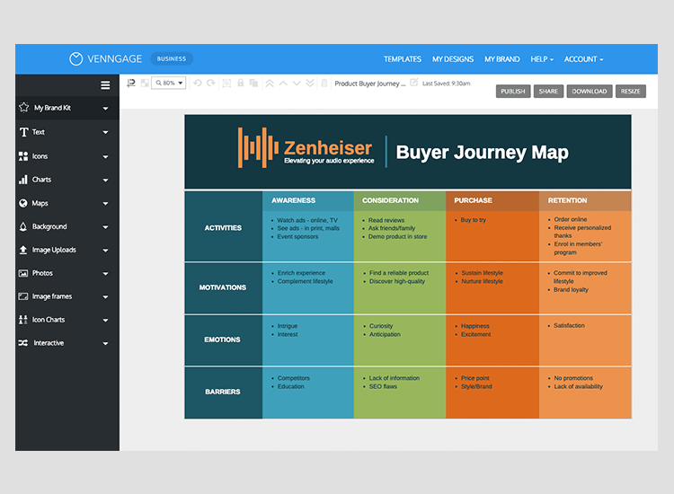 customer and user journey maps - Venngage