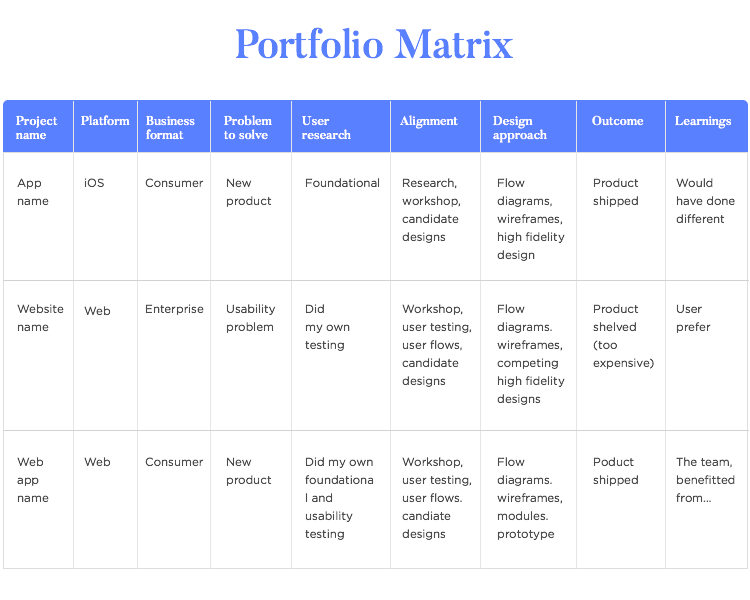 planning with the ux portfolio matrix