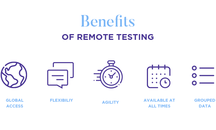 user testing has more reach and agility when done remotely