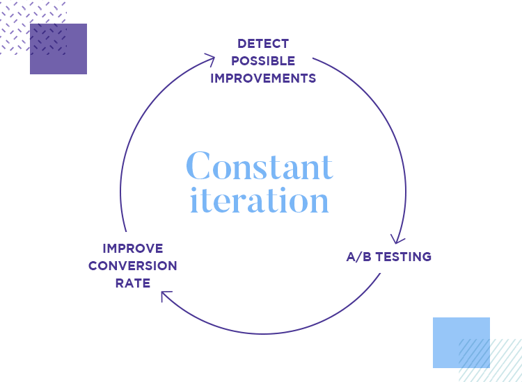 a/b testing for constant design iteration of product