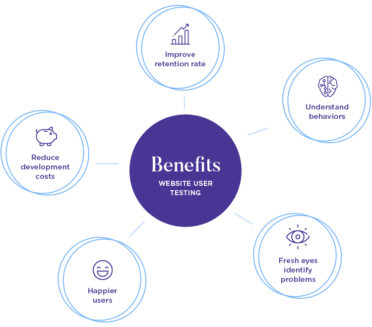key concepts and benefits of usability testing