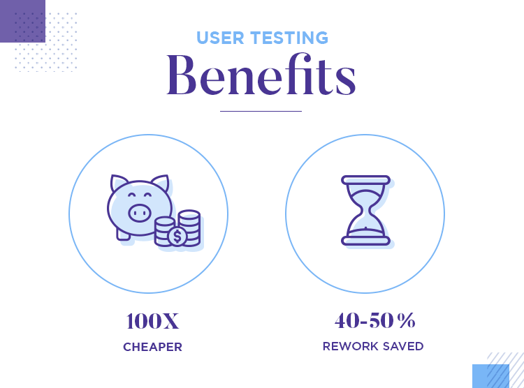 User test prototypes and wireframes - save money and reworks