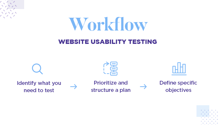 making a list of tasks for user testing workflow