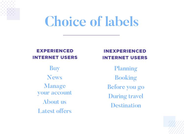 Card sorting - users choose labels based on mental models