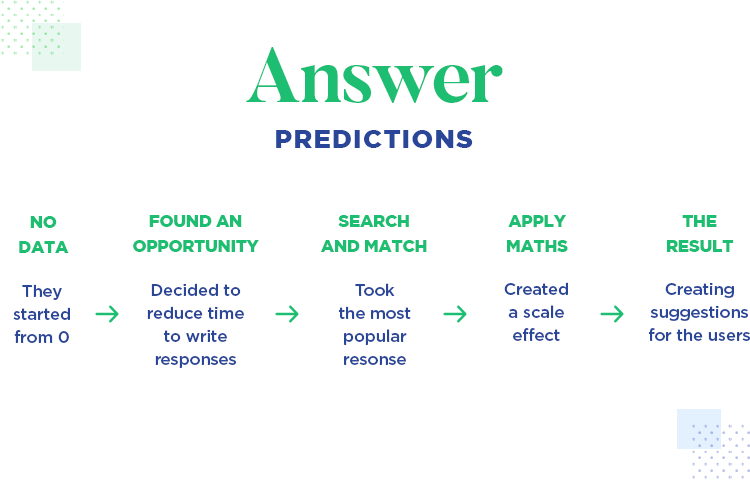 Machine learning with SurveyMonkey's data - answer predictions
