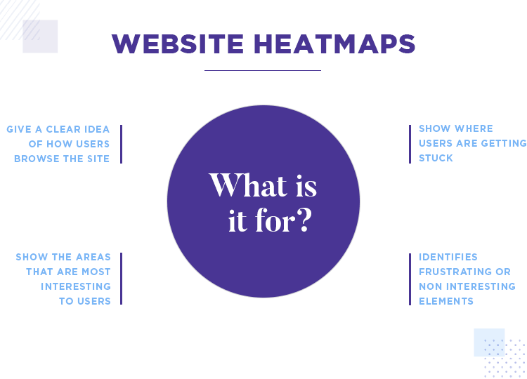 Website heatmaps - get insights about your website's usability