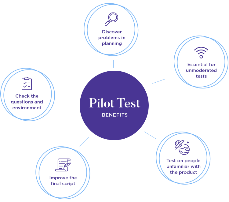 why you should run a pilot mobile usability test