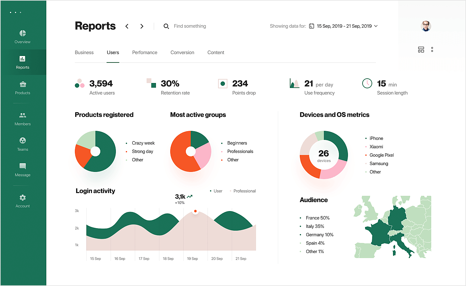 dashboard design example of product analytics
