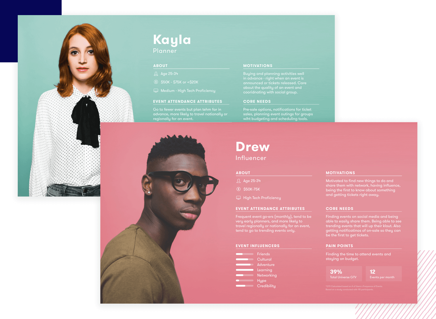 Website mockups - user personas