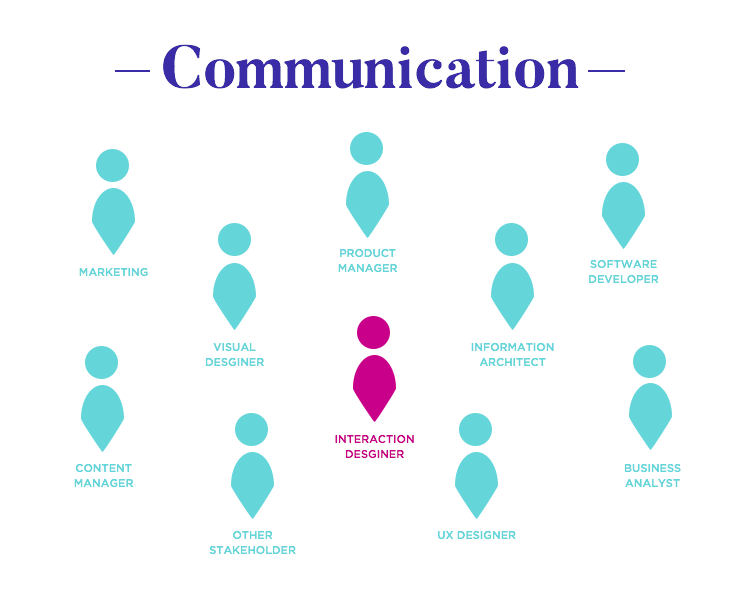 communication in daily work of interaction designers