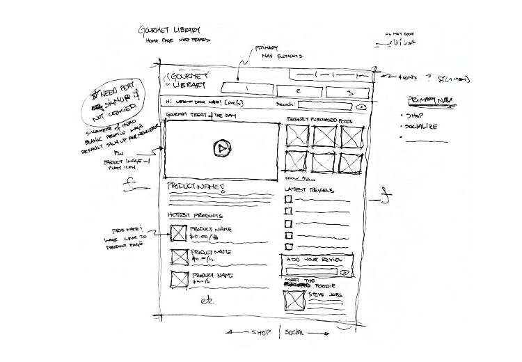 prototypes and wireframes in daily work of interaction designers