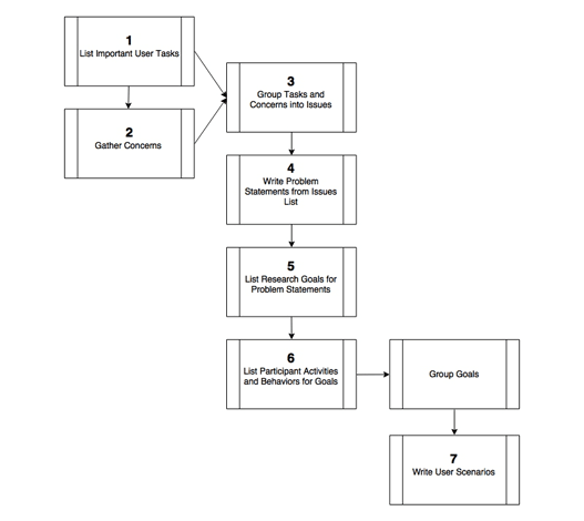 how to create a user scenario example