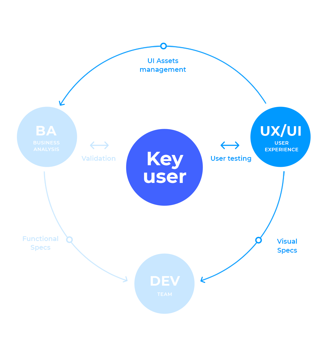 Manage requirements within your ui - ux workflow