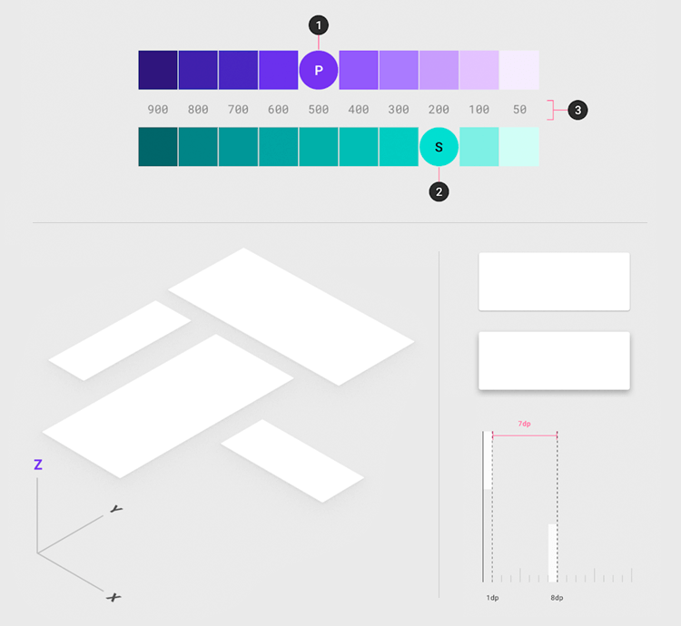 Flat design vs. Material Design - z-axis creates for shadowing and depth