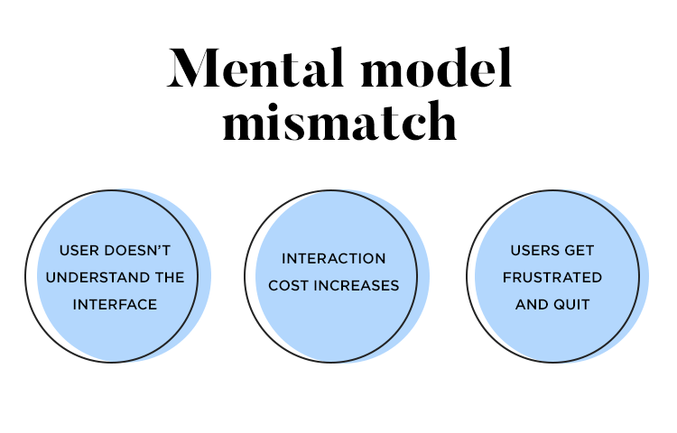 Mental model mismatch - consequences