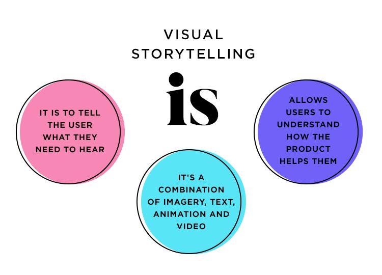 Visual storytelling - definition