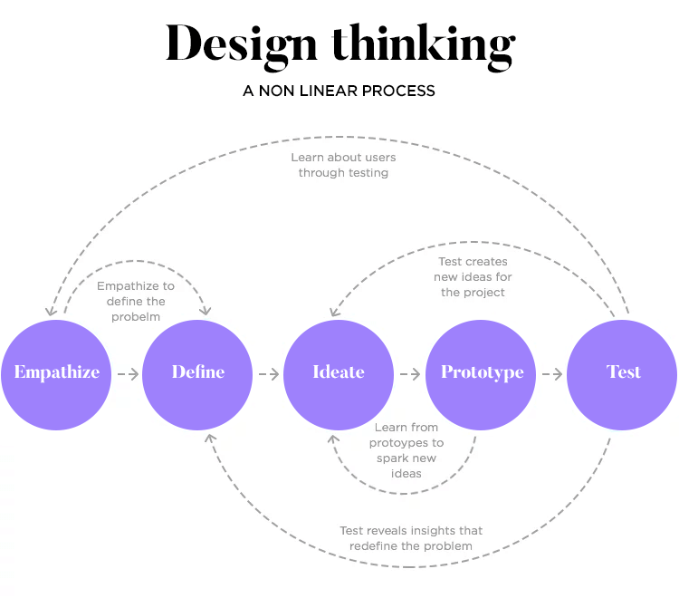 design thinking as aid in choosing features for product design