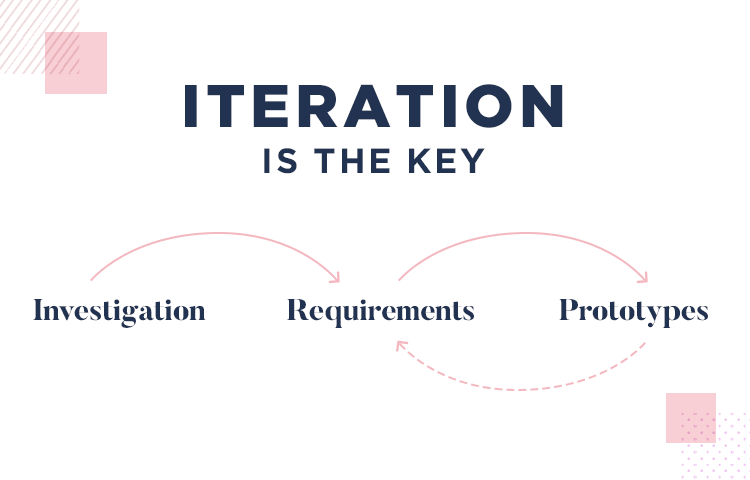 prototyping as a way of visualizing requirements gathered