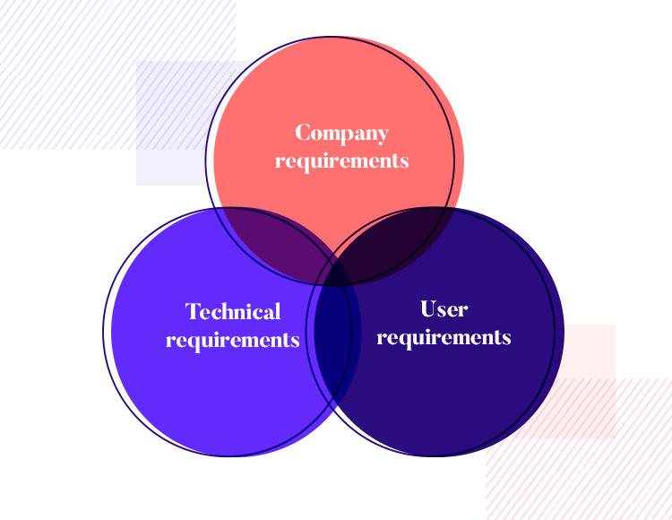 gathering requirements in user-centered design