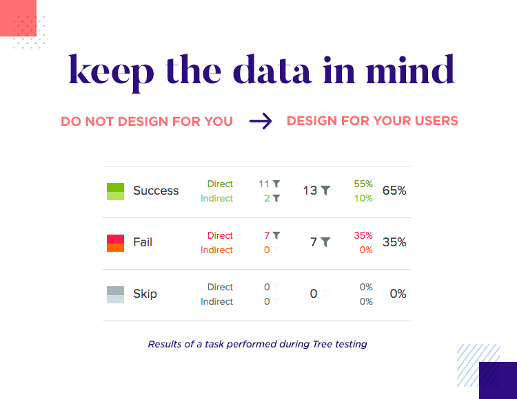 scientific decision making in ui design