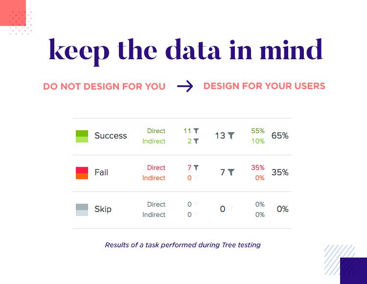 scientific decision making in ui design