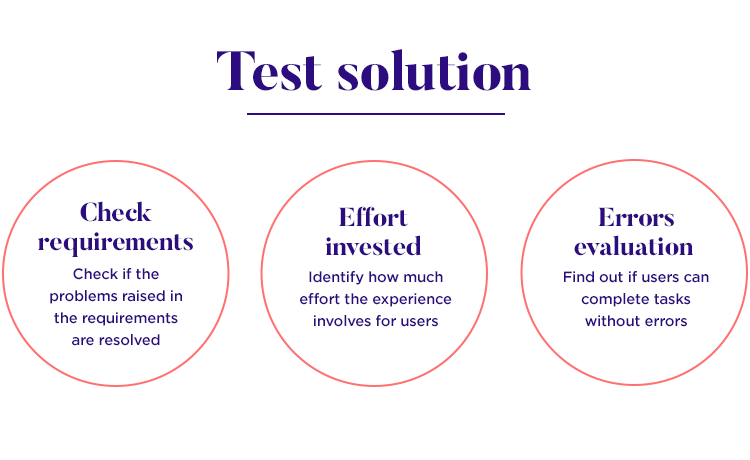user testing solution against requirements