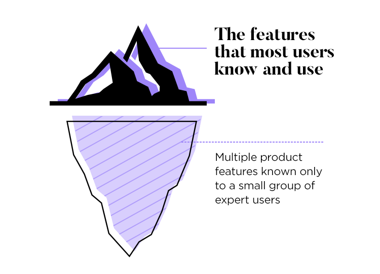 the problem of unused and unknown features in ux design