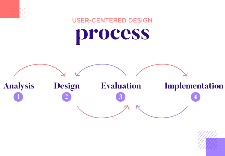 steps of the user-centered design process
