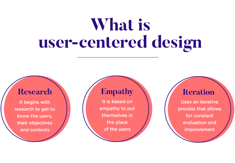 User Centered Design A Beginner S Guide Justinmind