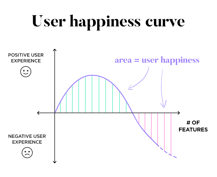 user happiness curve and how it relates to the number of features