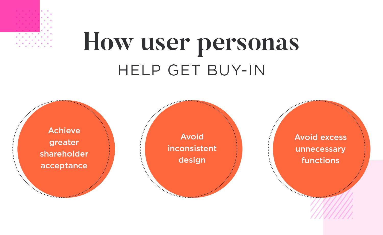 User personas help get buy-in from stakeholders