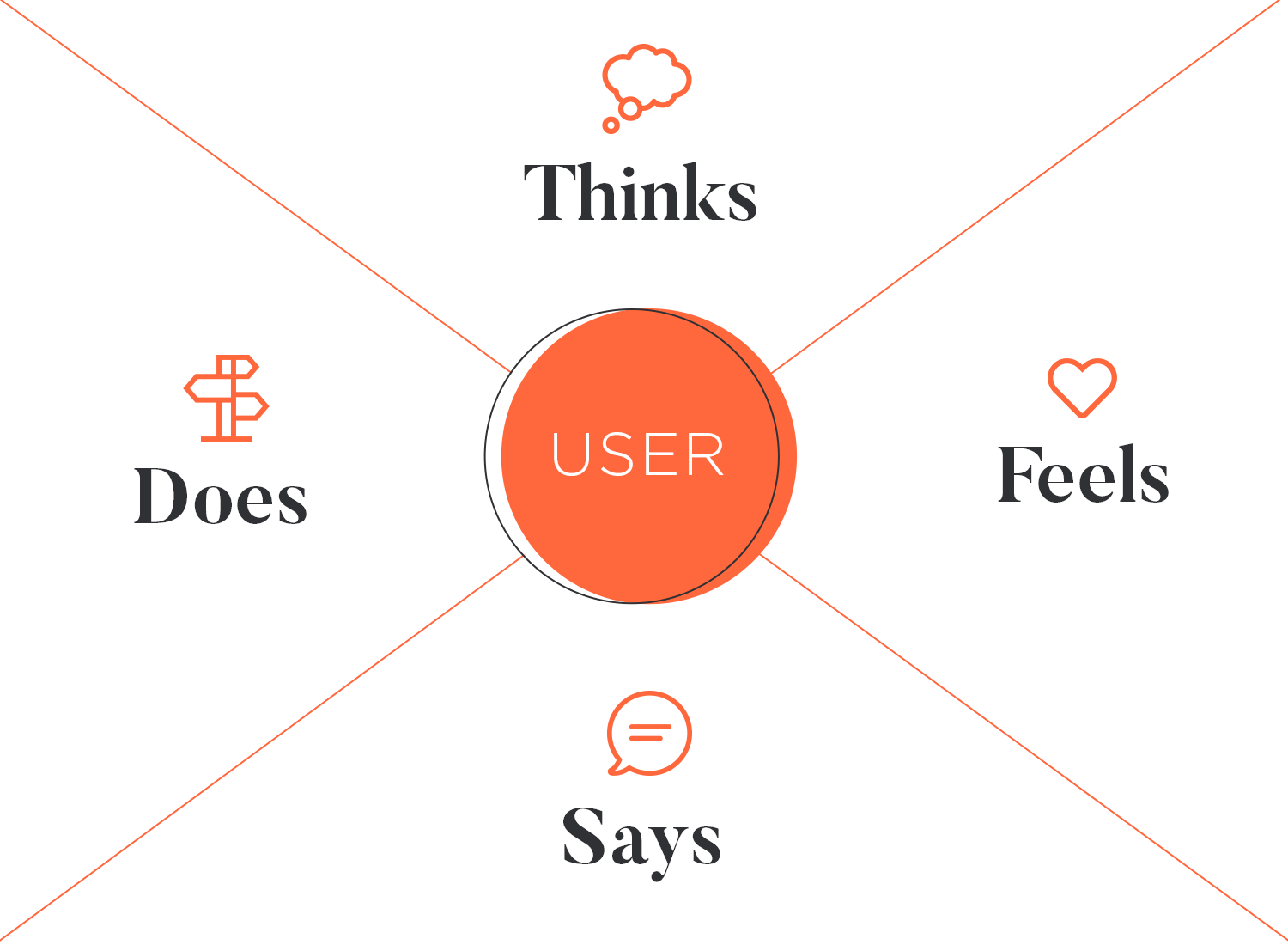 User personas - empathy map with 4 quadrants: see, think, do, feel