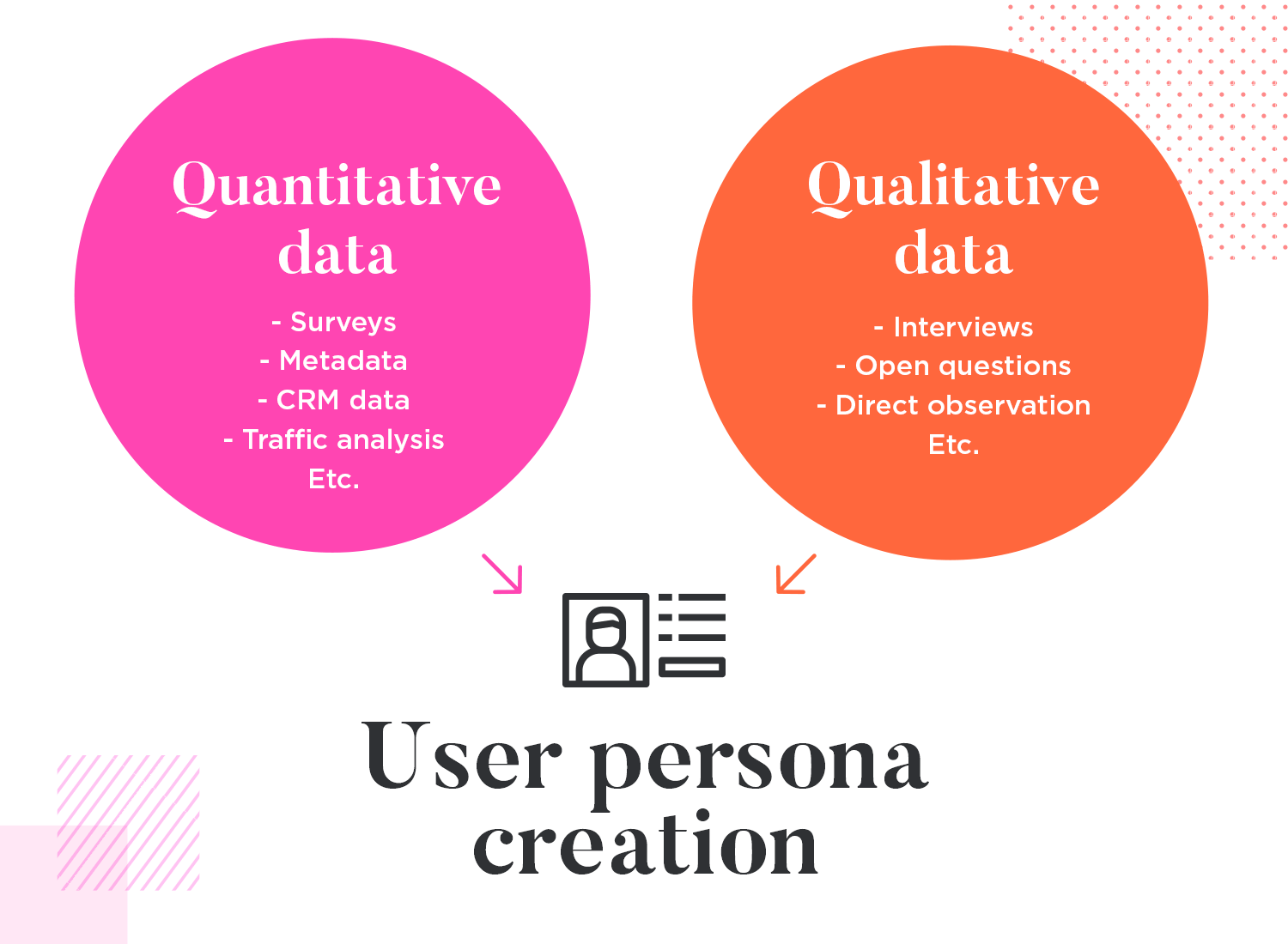 User personas use quantitative and qualitative data