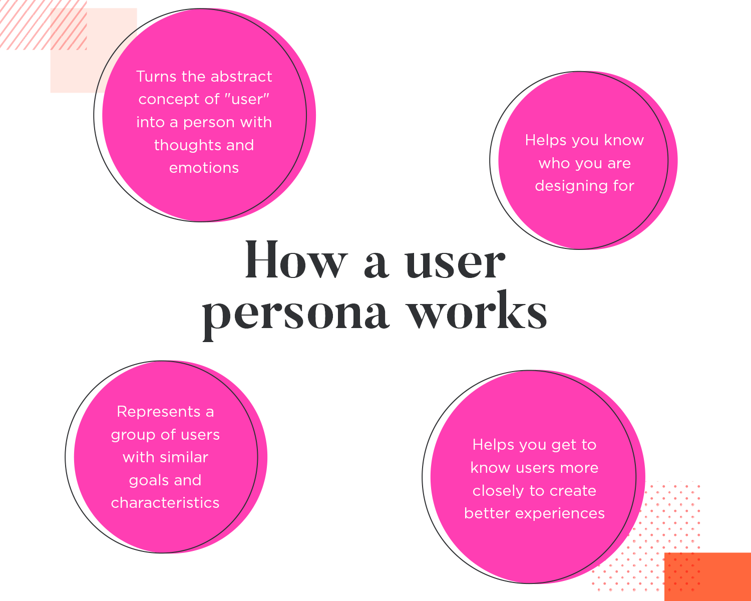 How a user persona works