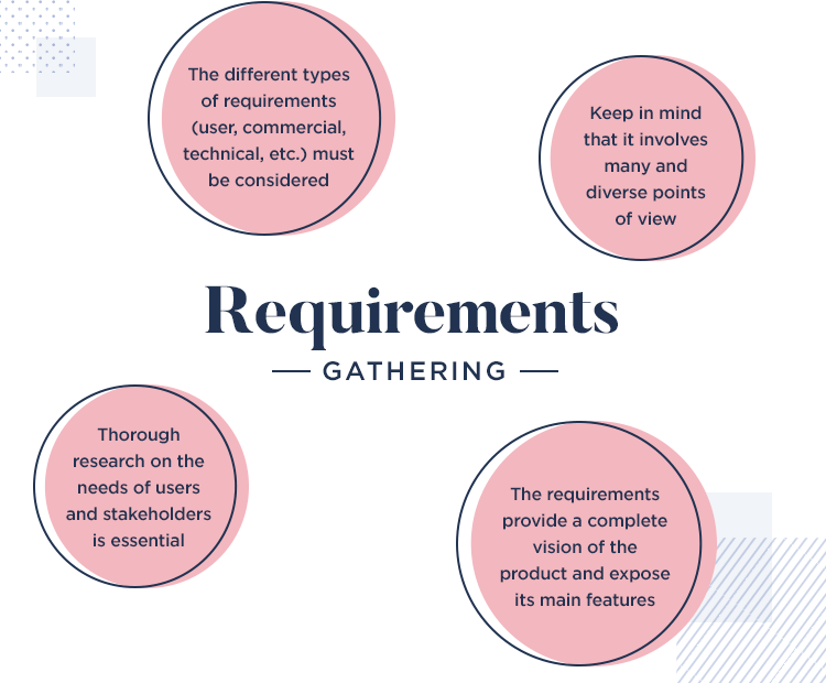 what is gathering requirements in ux design