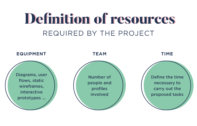 feasibility of requirements for estimation of resources