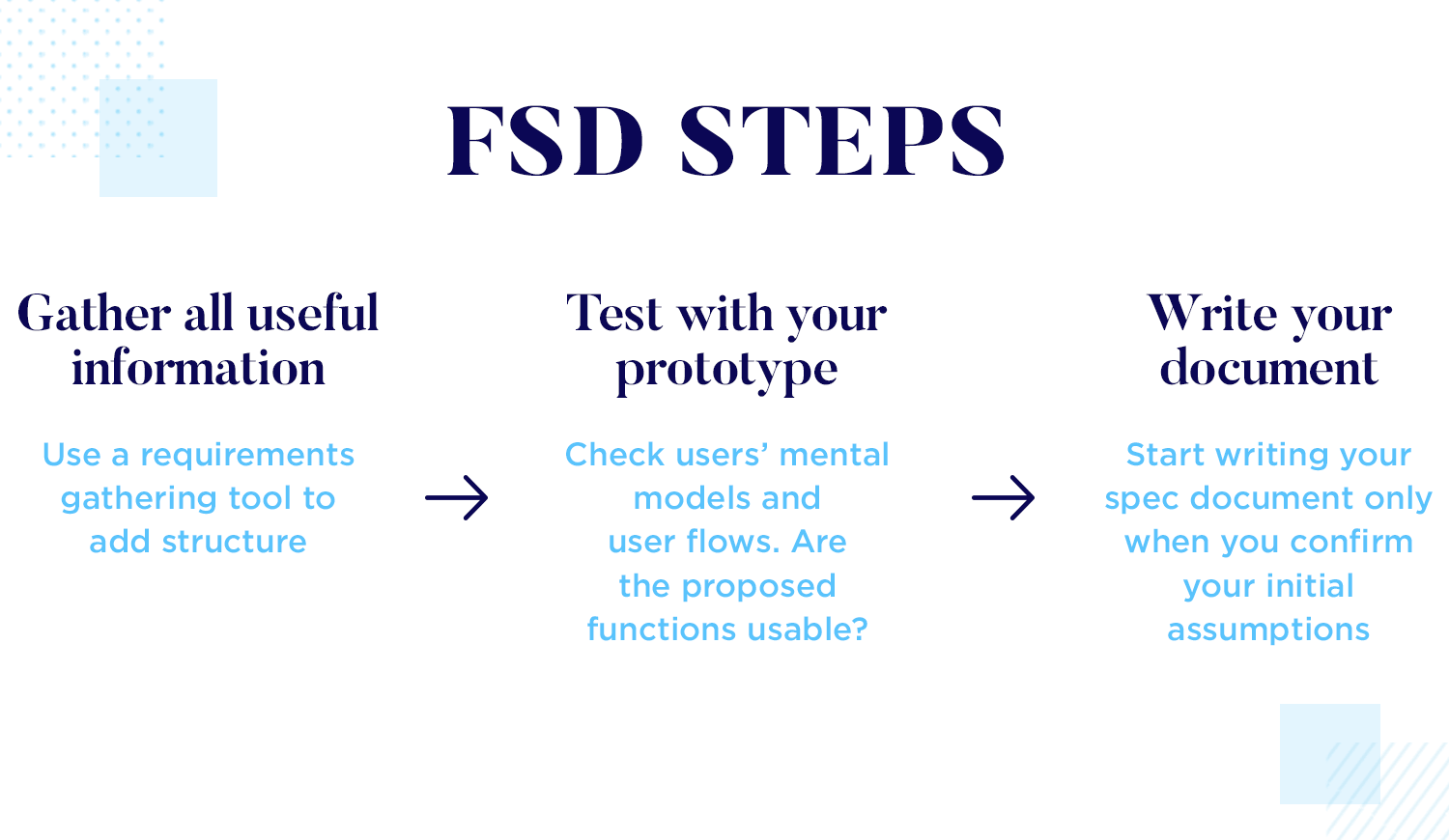 Steps to create functional specification documents