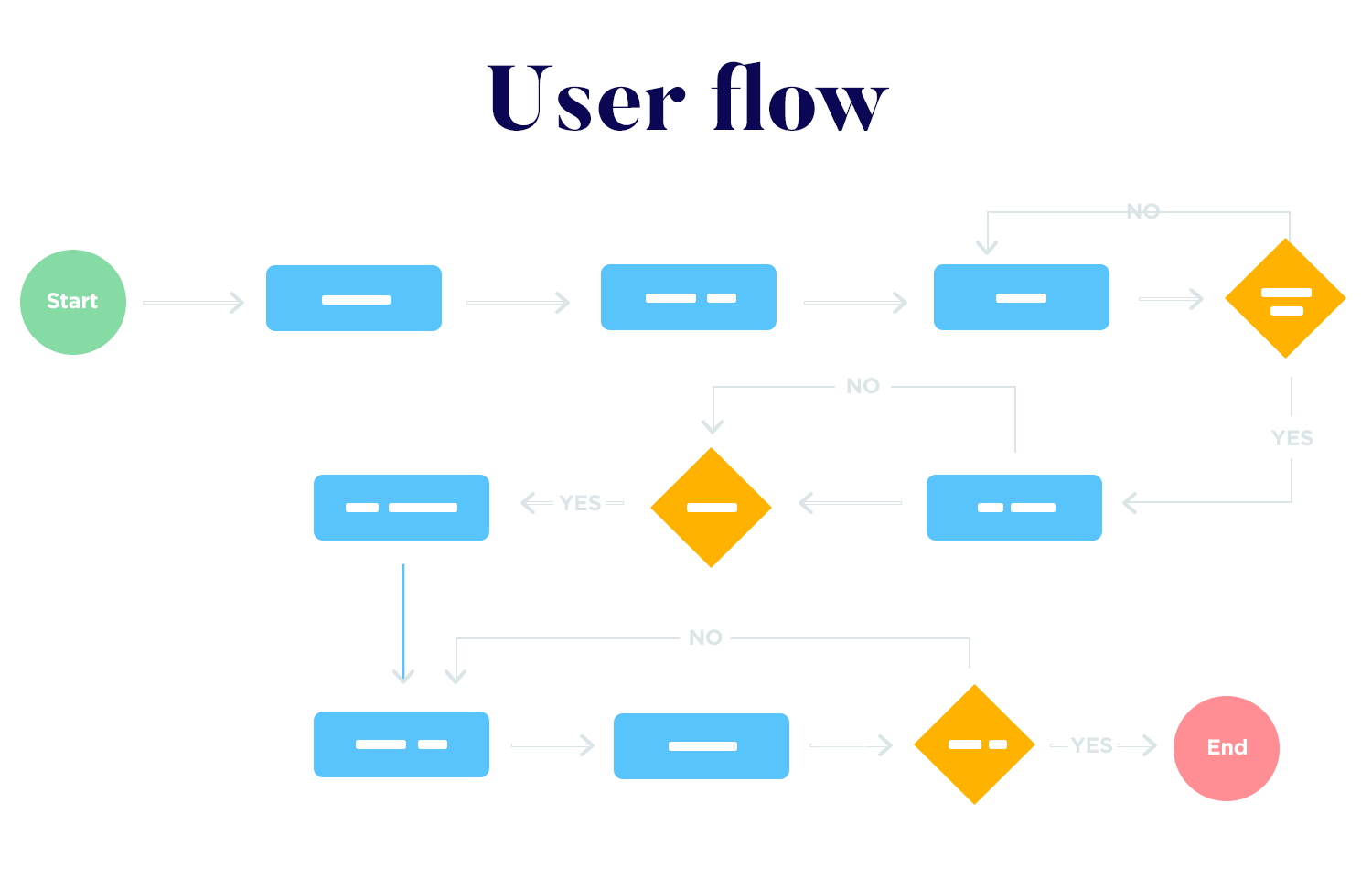 Functional specification documents - user flow of an ecommerce
