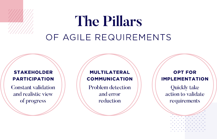 key pillars to implement an agile management of requirements