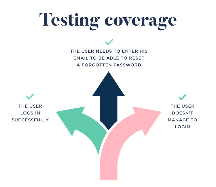 testing coverage and its importance in the traceability matrix