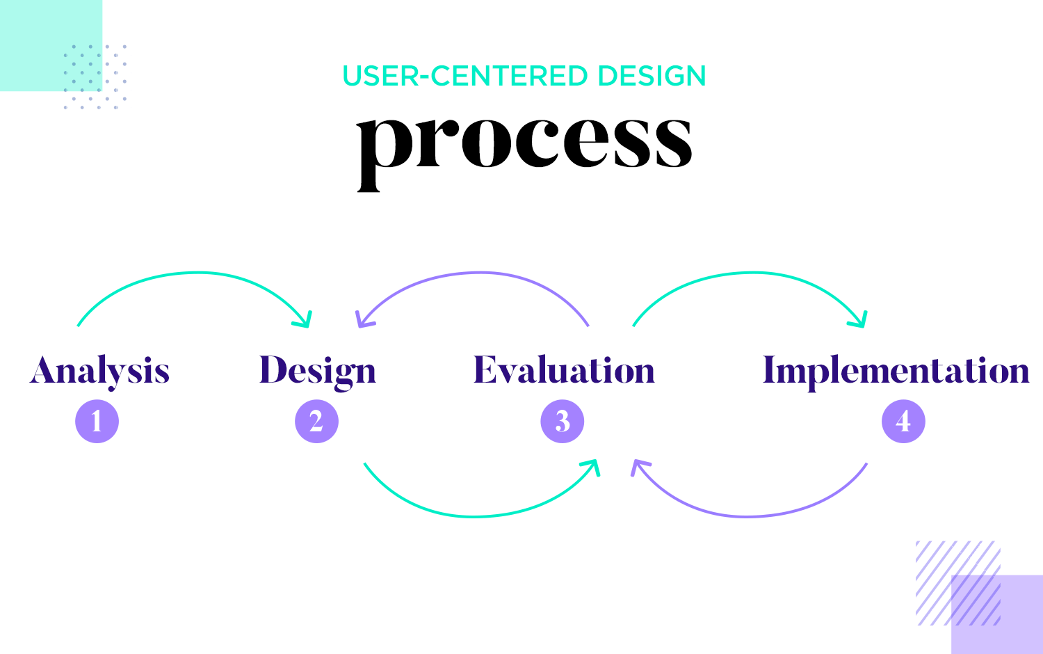 User flows - design focused on the user