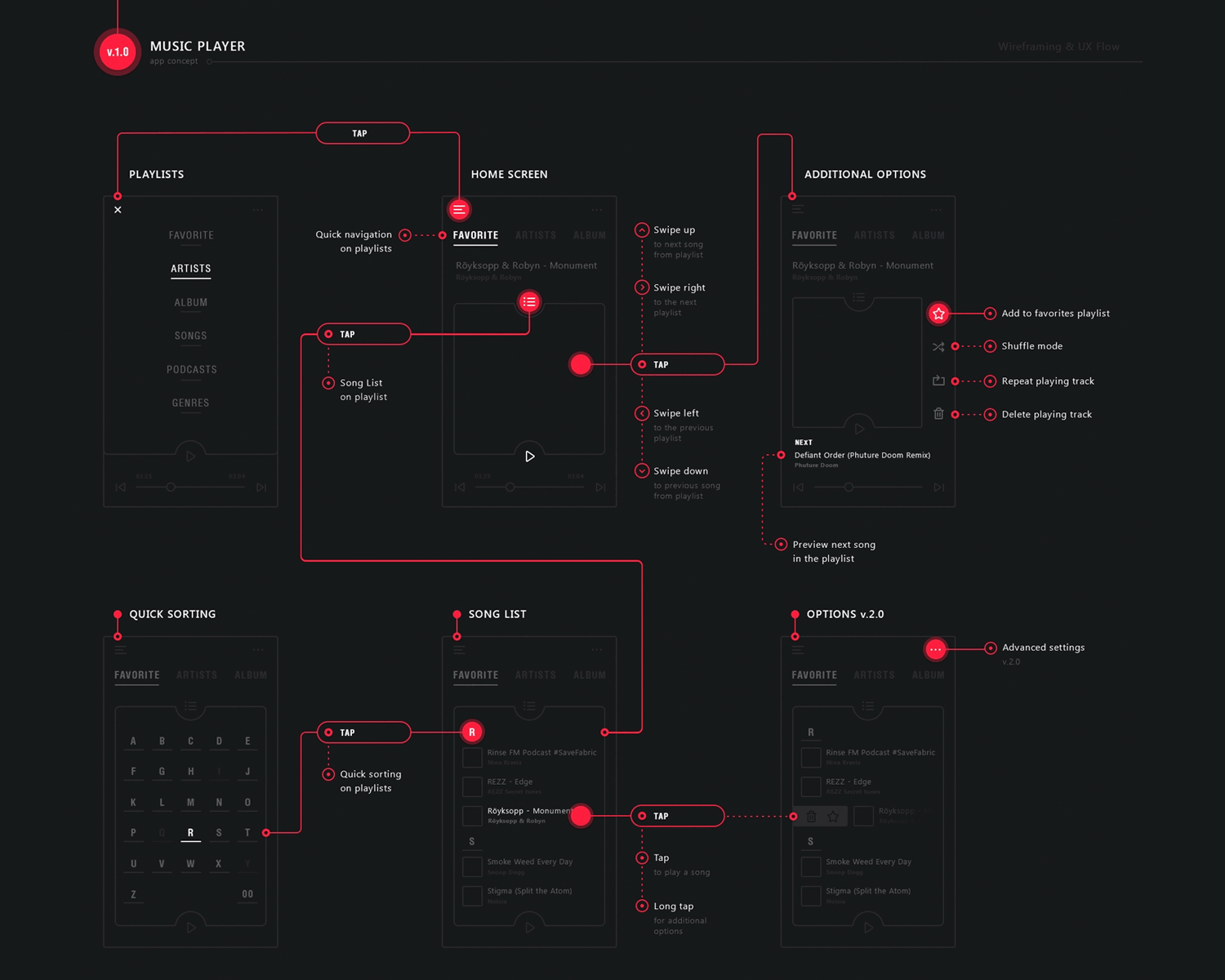 User flows - music app design