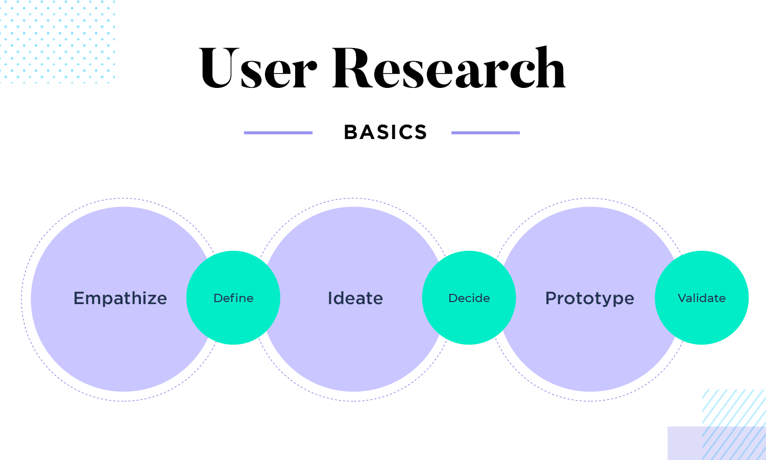 User flows involve research and competitor analysis