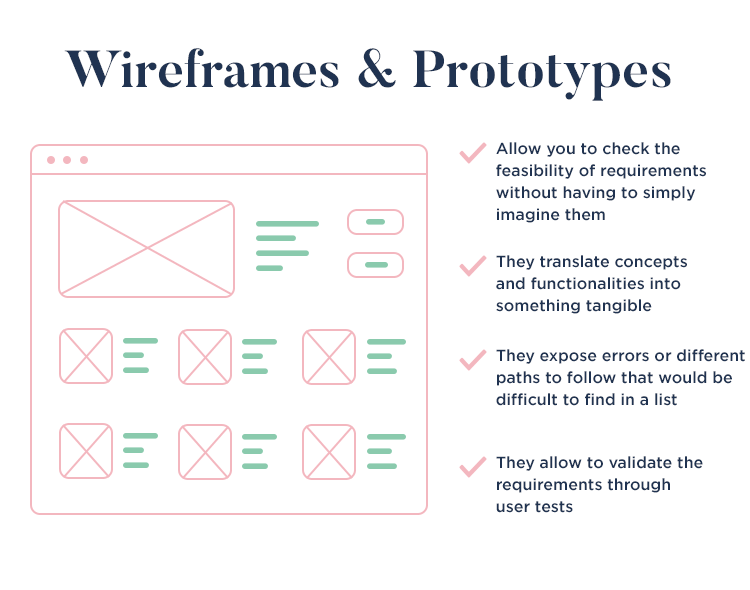 using wireframes and prototypes in agile projects