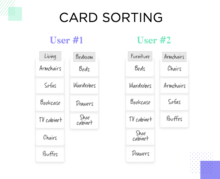 card sorting as a qualitative testing method