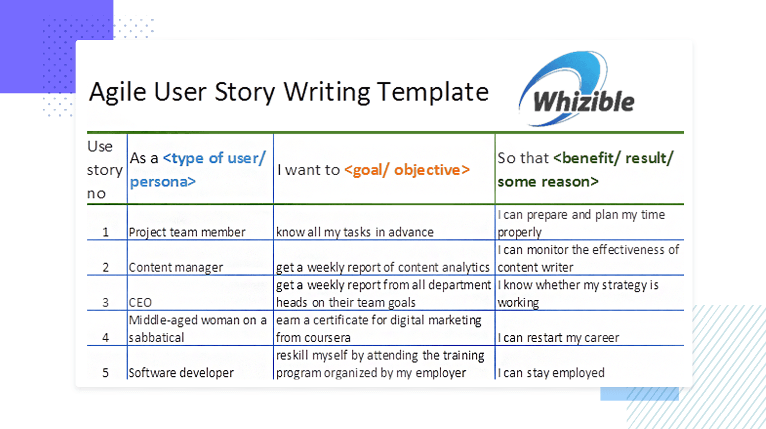 User story examples - agile template from Whizible